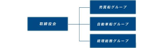 マリントレーダー組織図